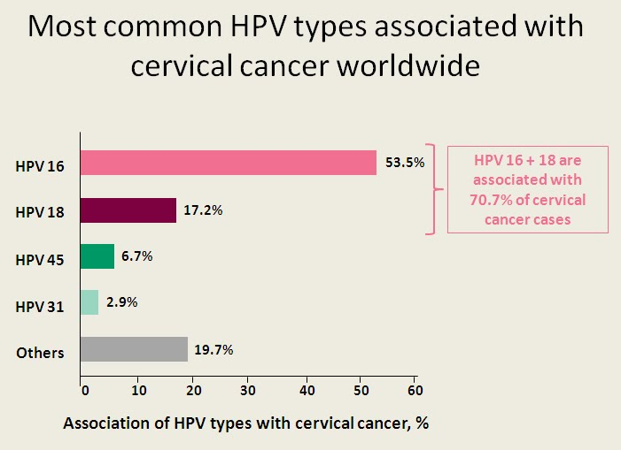 hpv types and cancer)
